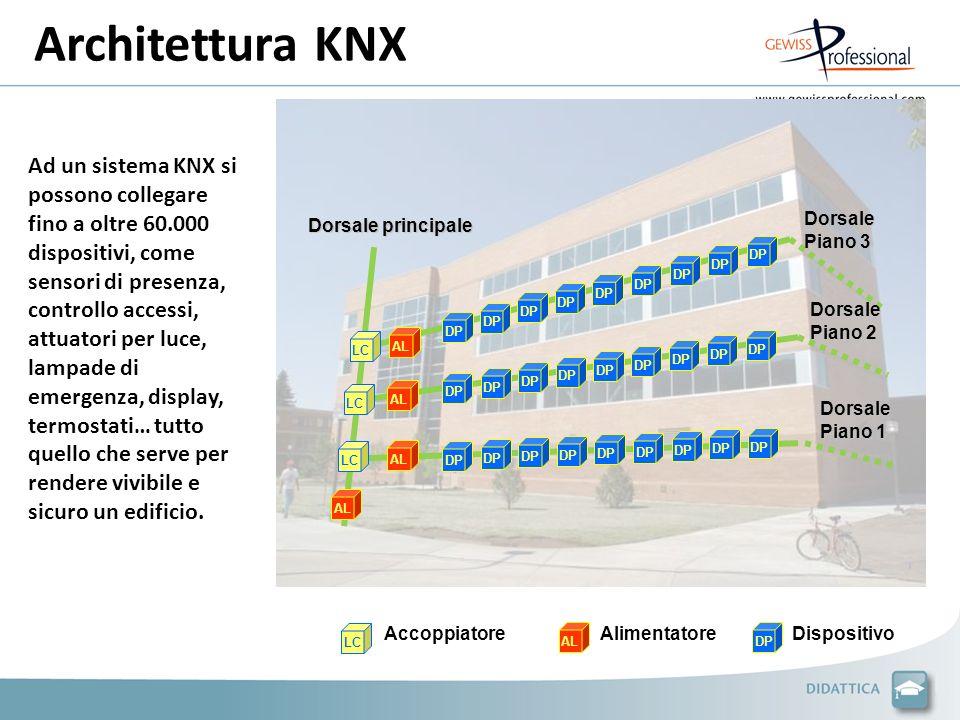 Architettura KNX