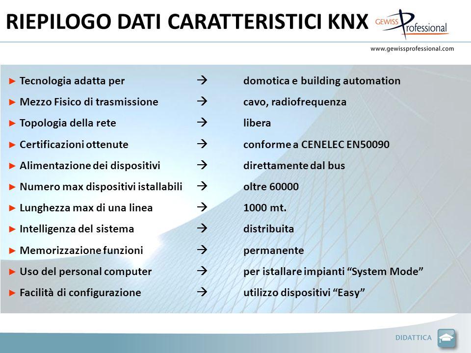 RIEPILOGO DATI CARATTERISTICI KNX