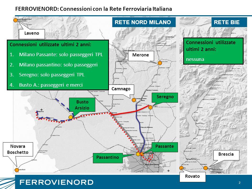 FERROVIENORD: Connessioni con la Rete Ferroviaria Italiana