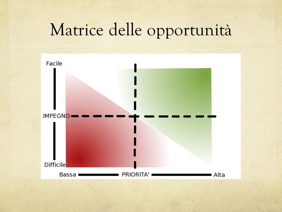 Matrice delle opportunità