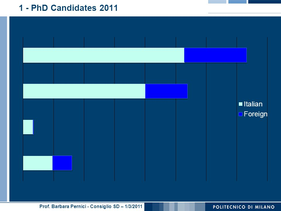 1 - PhD Candidates 2011