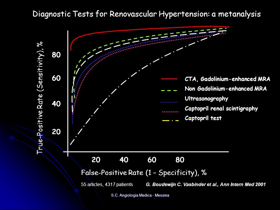 Diagnostic Tests for Renovascular Hypertension: a metanalysis