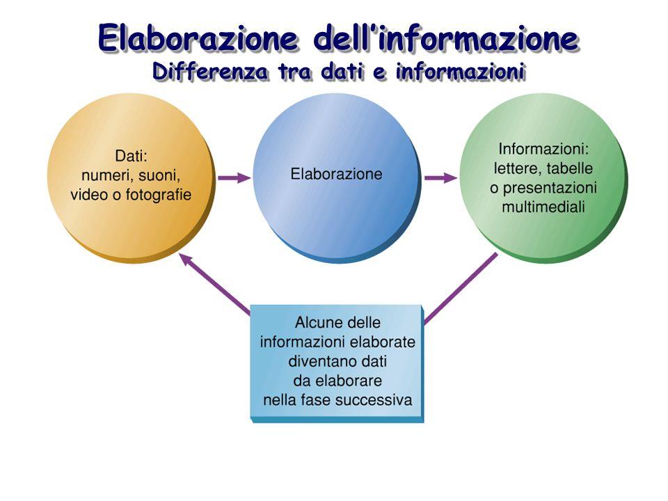 Elaborazione dell'informazione Differenza tra dati e informazioni