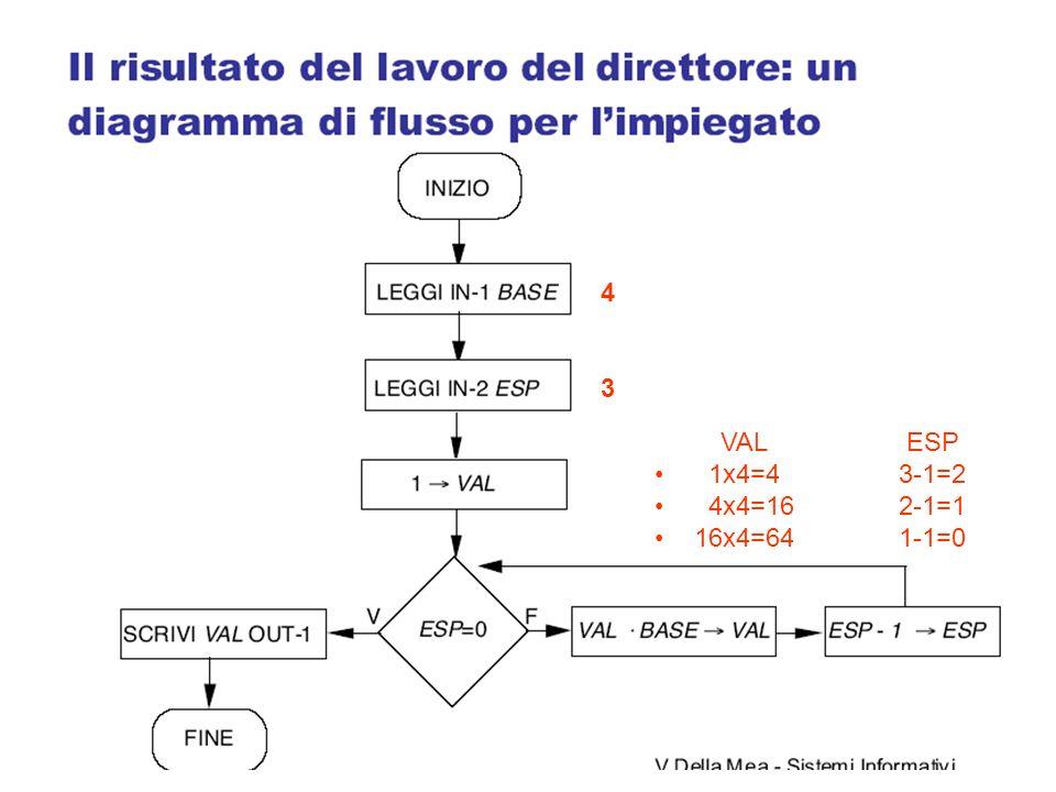 4 3. VAL ESP. 1x4=4 3-1=2.