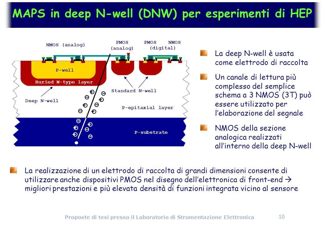 MAPS in deep N-well (DNW) per esperimenti di HEP