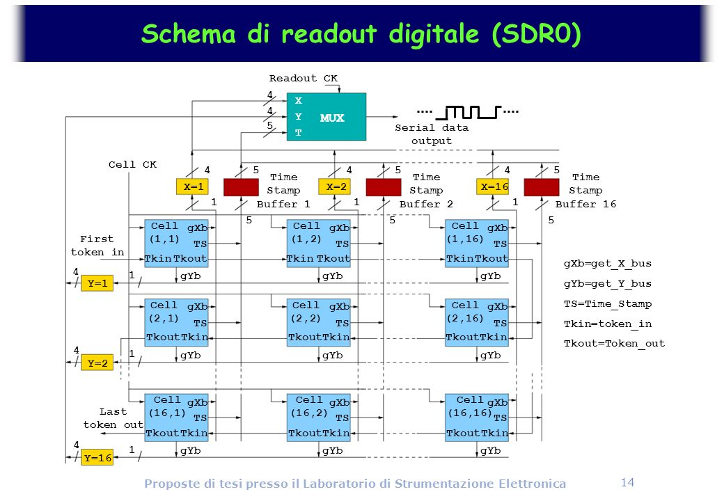 Schema di readout digitale (SDR0)