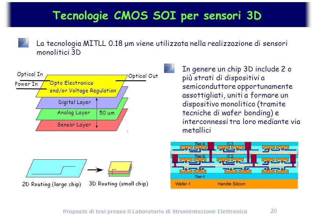 Tecnologie CMOS SOI per sensori 3D