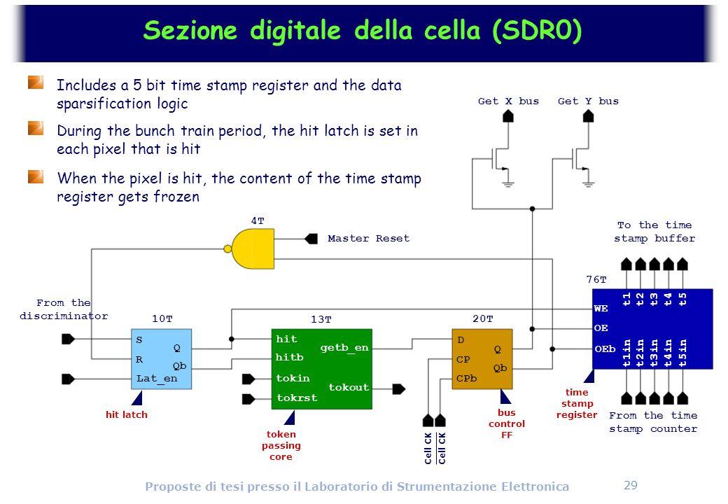 Sezione digitale della cella (SDR0)
