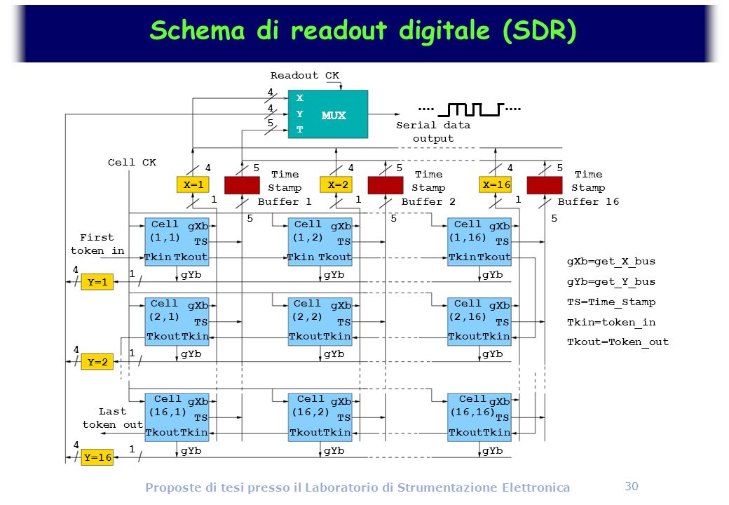 Schema di readout digitale (SDR)