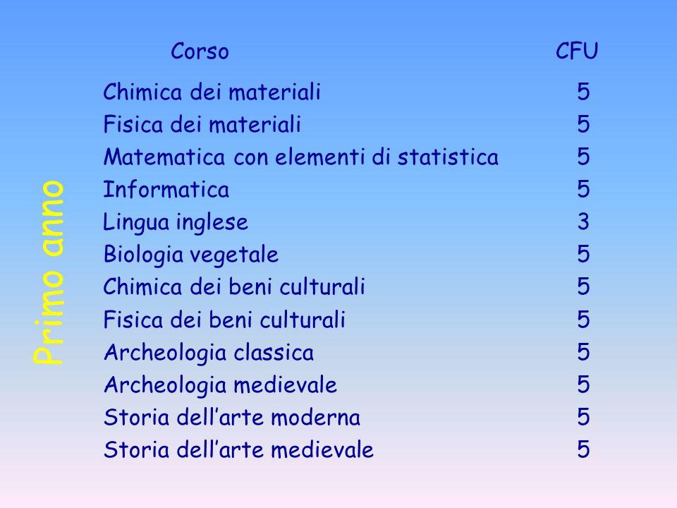 Primo anno Corso CFU Chimica dei materiali 5 Fisica dei materiali 5