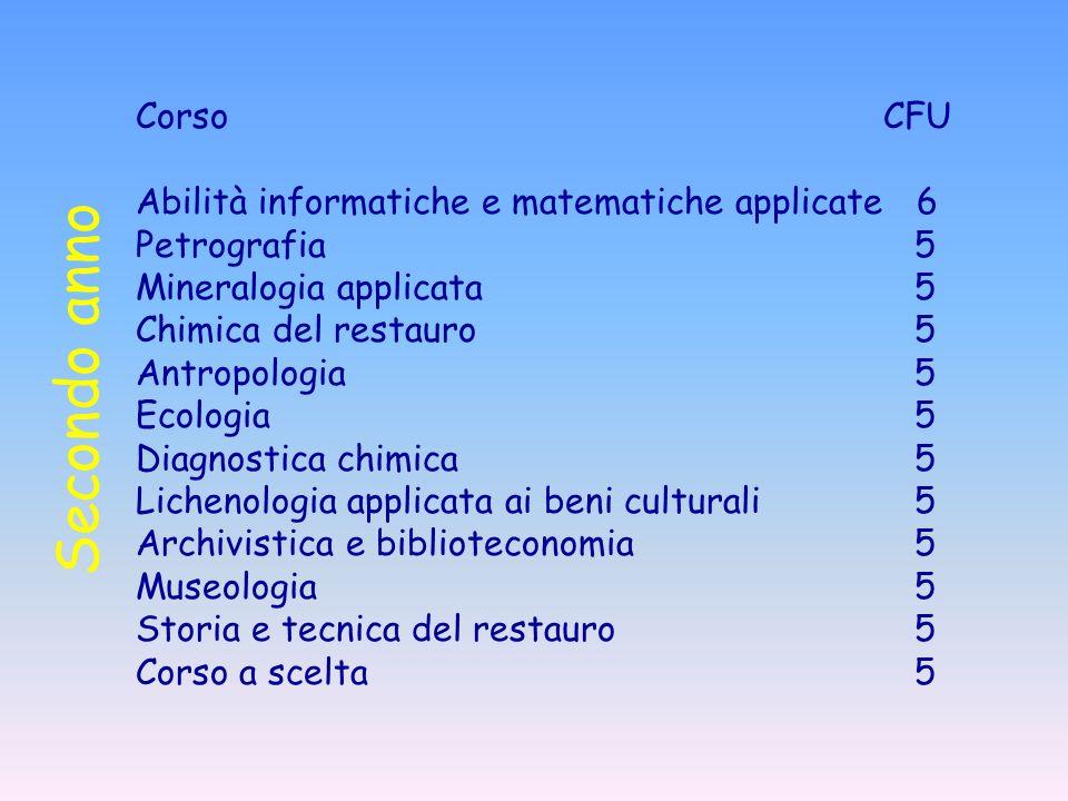 Secondo anno Corso CFU Abilità informatiche e matematiche applicate 6