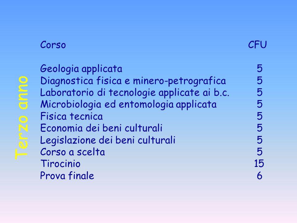 Terzo anno Corso CFU Geologia applicata 5