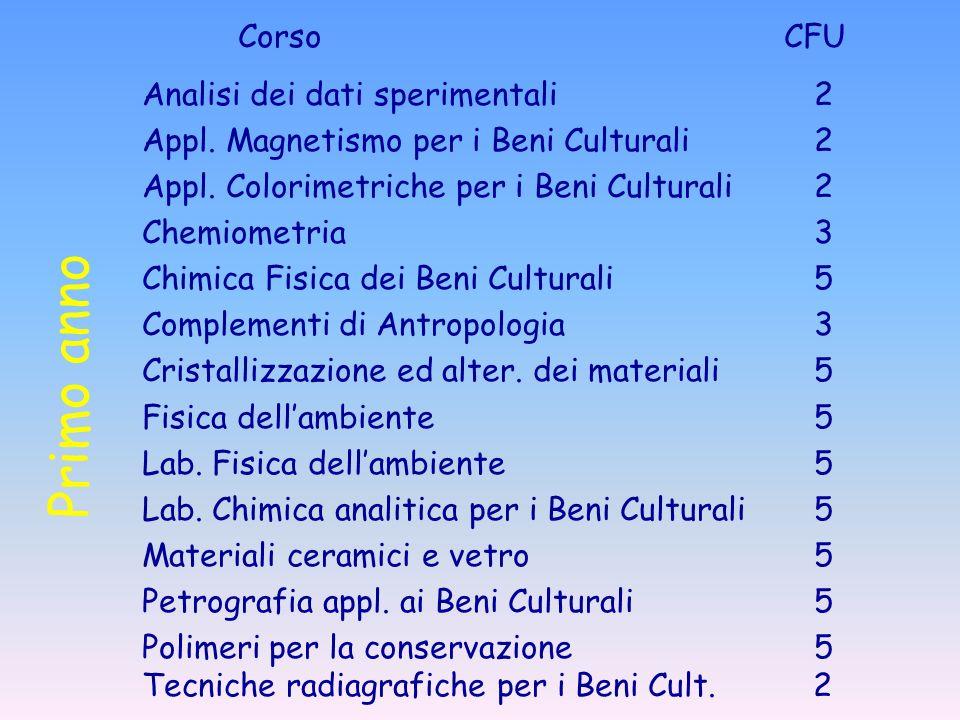Primo anno Corso CFU Analisi dei dati sperimentali 2