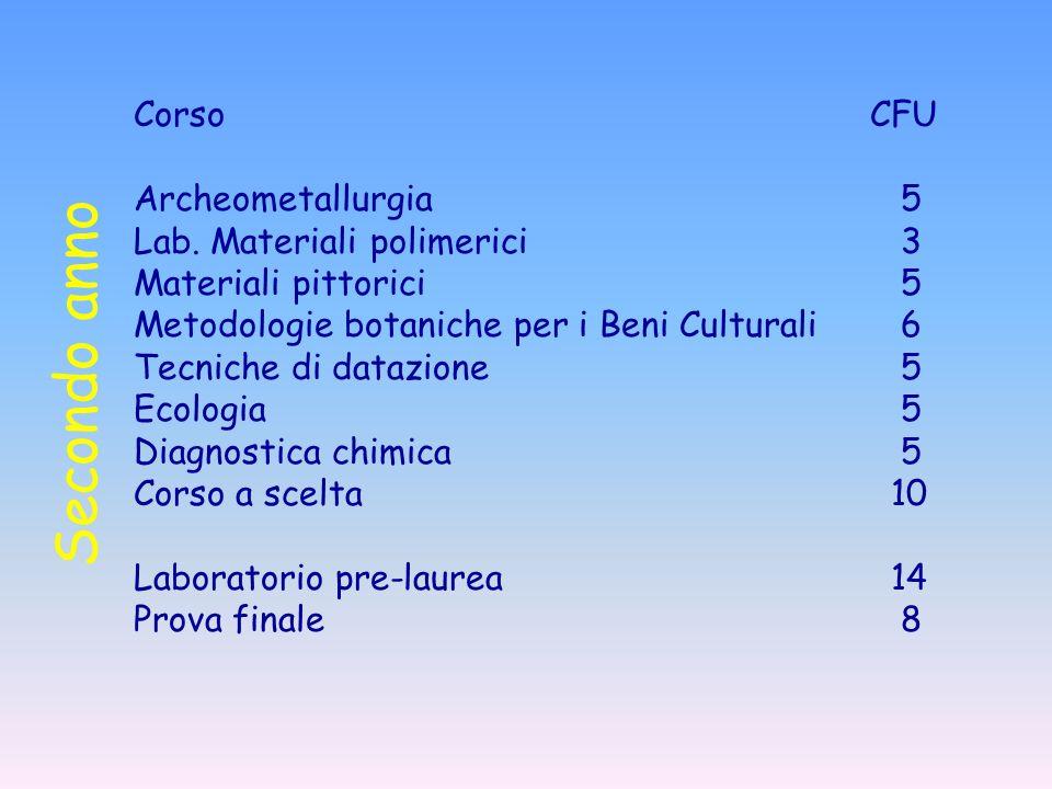 Secondo anno Corso CFU Archeometallurgia 5 Lab. Materiali polimerici 3