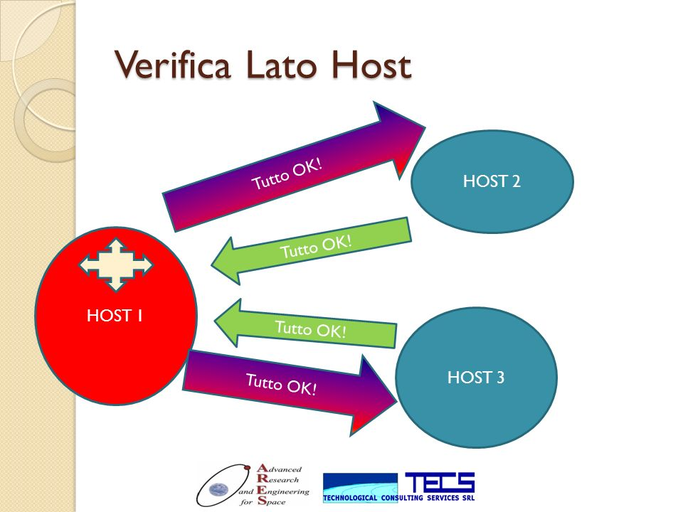 Verifica Lato Host Tutto OK! HOST 2 Tutto OK! HOST 1 Tutto OK! HOST 3