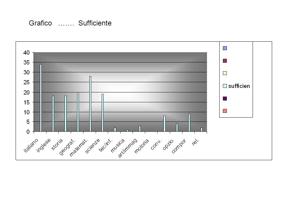 Grafico ……. Sufficiente
