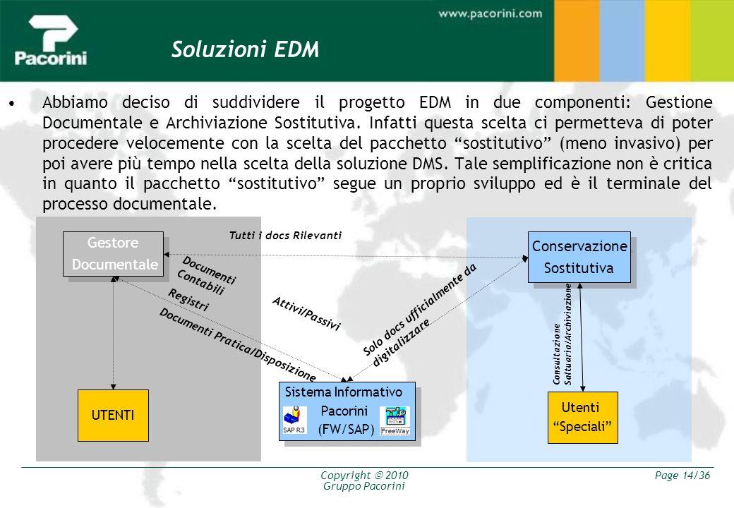 Soluzioni EDM