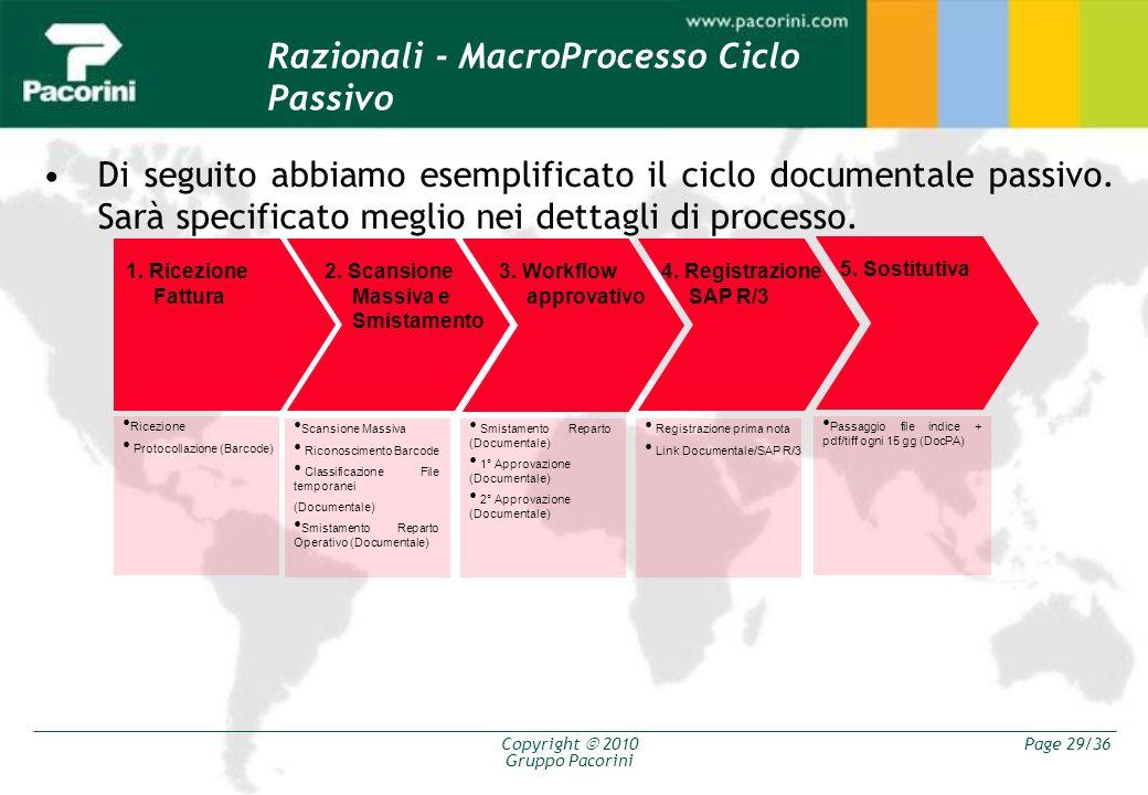 Razionali - MacroProcesso Ciclo Passivo