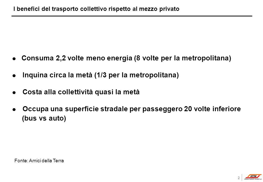 I benefici del trasporto collettivo rispetto al mezzo privato