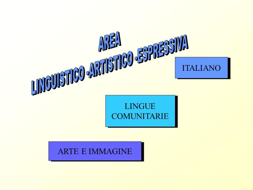 LINGUISTICO -ARTISTICO -ESPRESSIVA