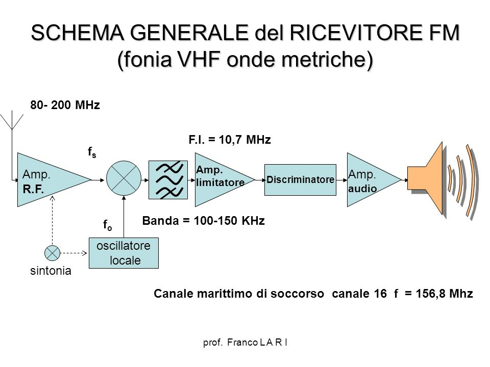 SCHEMA GENERALE del RICEVITORE FM (fonia VHF onde metriche)