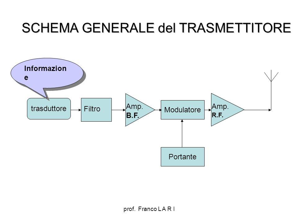 SCHEMA GENERALE del TRASMETTITORE