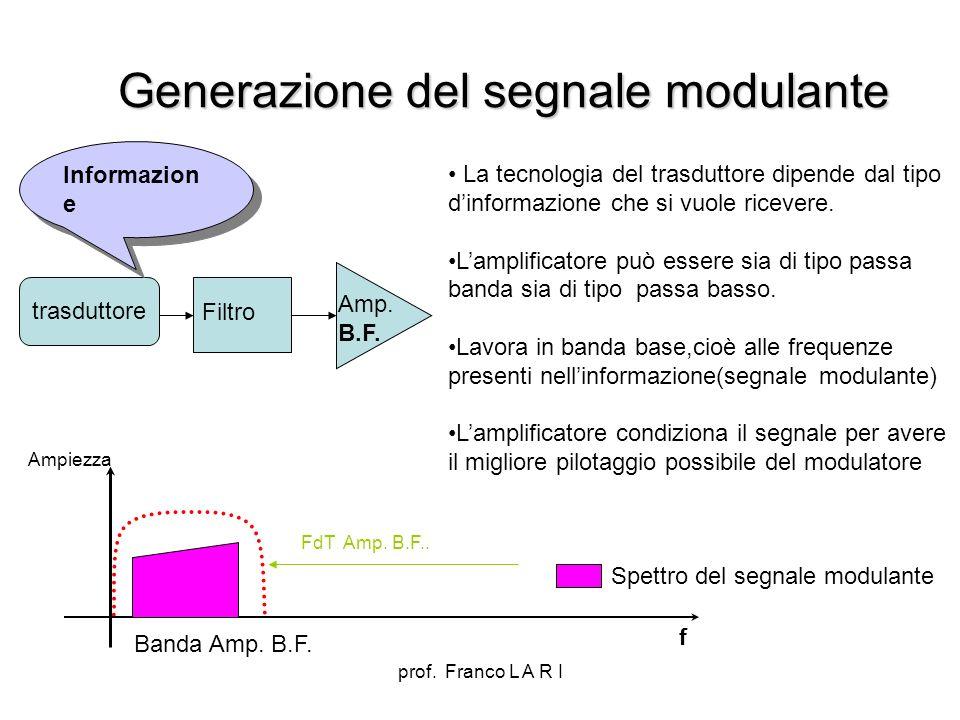 Generazione del segnale modulante