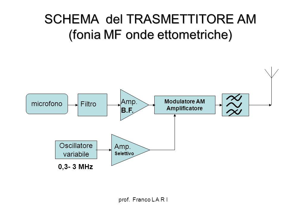 SCHEMA del TRASMETTITORE AM (fonia MF onde ettometriche)
