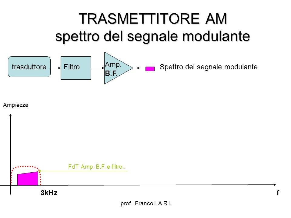 TRASMETTITORE AM spettro del segnale modulante
