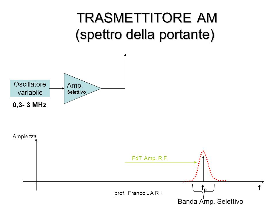 TRASMETTITORE AM (spettro della portante)