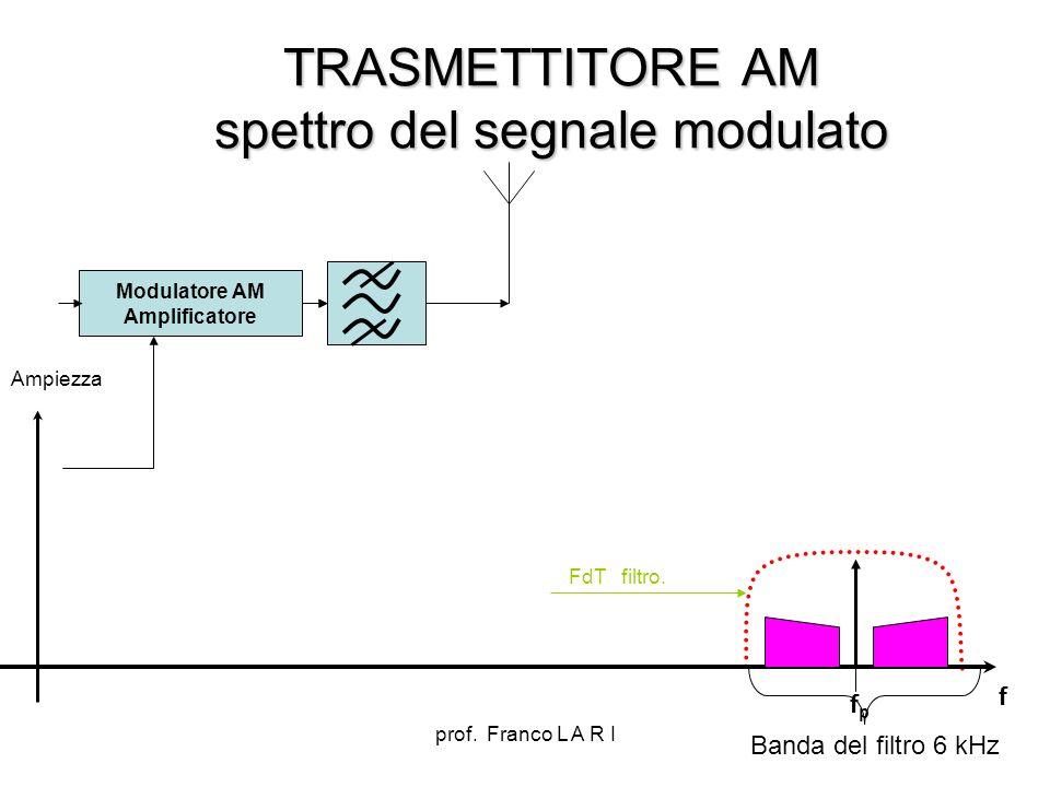 TRASMETTITORE AM spettro del segnale modulato