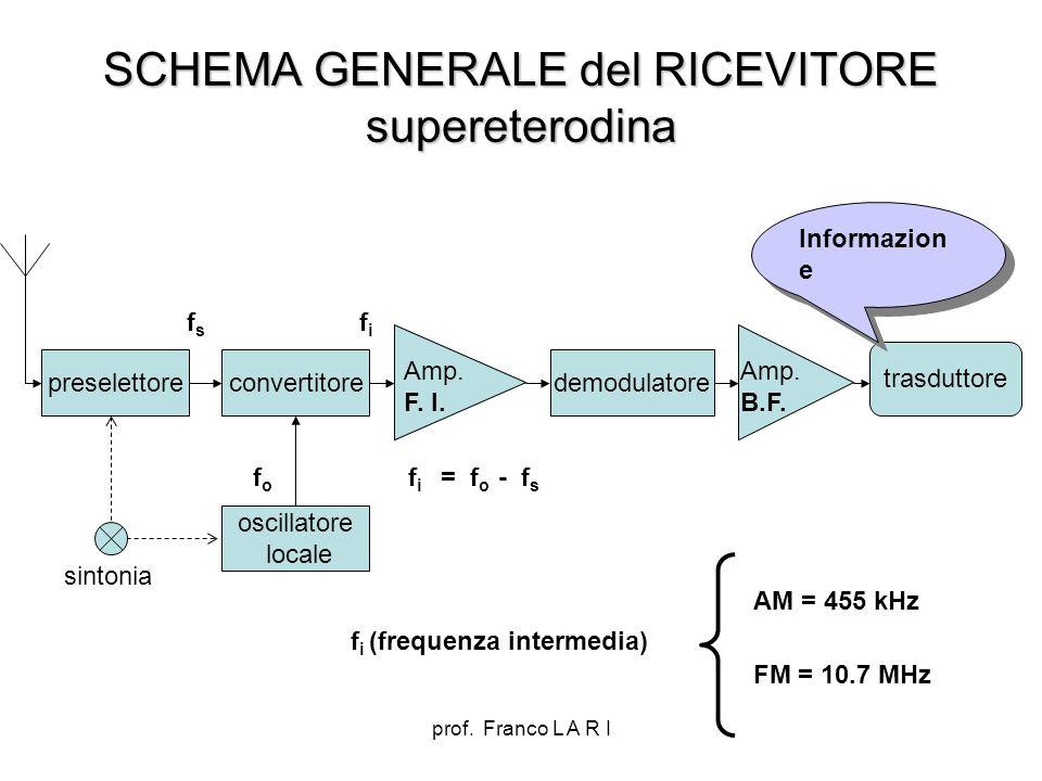 SCHEMA GENERALE del RICEVITORE supereterodina