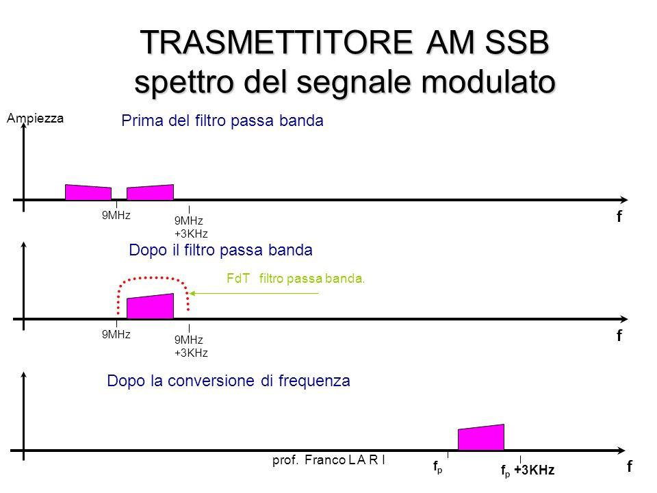 TRASMETTITORE AM SSB spettro del segnale modulato