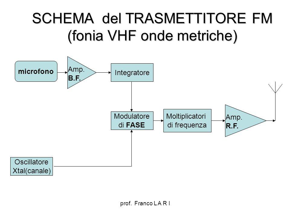 SCHEMA del TRASMETTITORE FM (fonia VHF onde metriche)