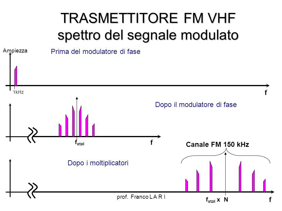 TRASMETTITORE FM VHF spettro del segnale modulato
