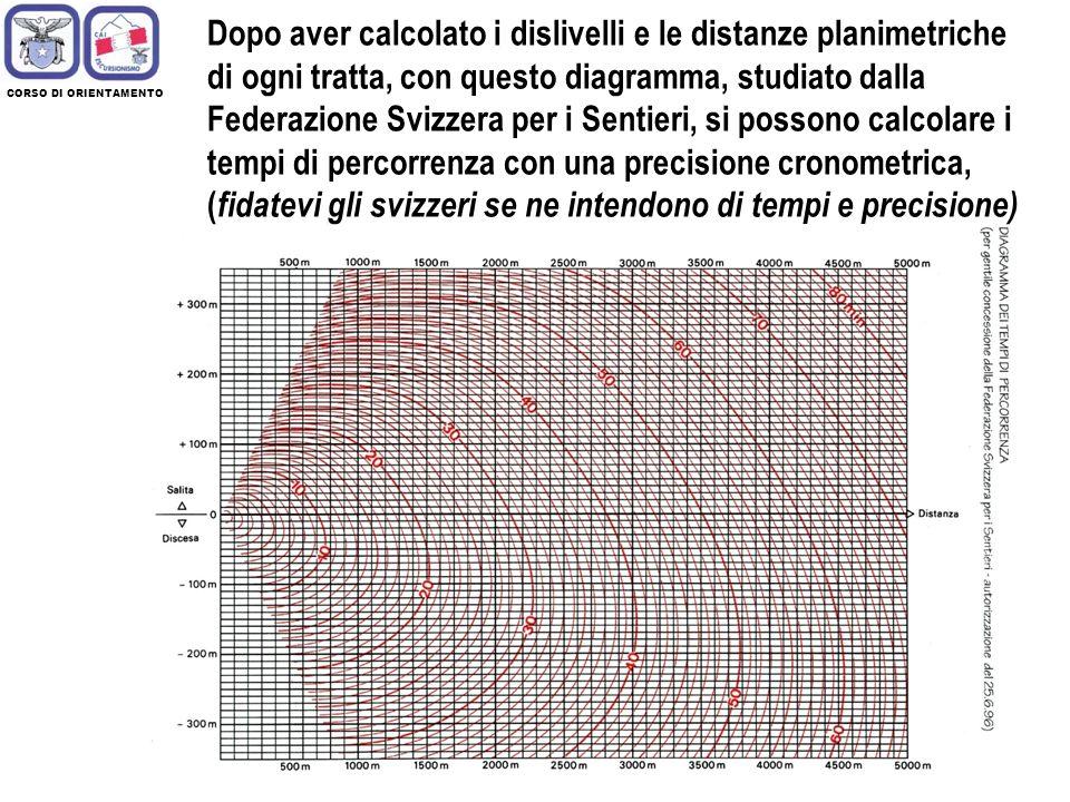 Dopo aver calcolato i dislivelli e le distanze planimetriche di ogni tratta, con questo diagramma, studiato dalla Federazione Svizzera per i Sentieri, si possono calcolare i tempi di percorrenza con una precisione cronometrica, (fidatevi gli svizzeri se ne intendono di tempi e precisione)