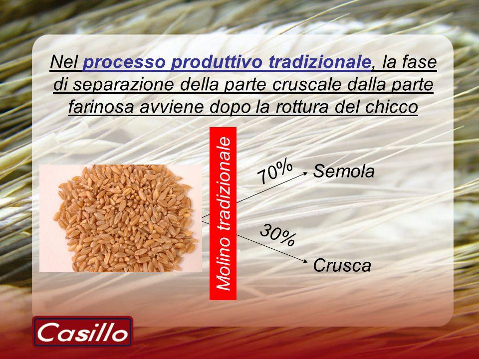 Nel processo produttivo tradizionale, la fase di separazione della parte cruscale dalla parte farinosa avviene dopo la rottura del chicco