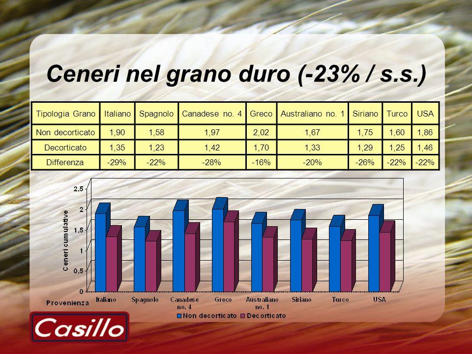 Ceneri nel grano duro (-23% / s.s.)