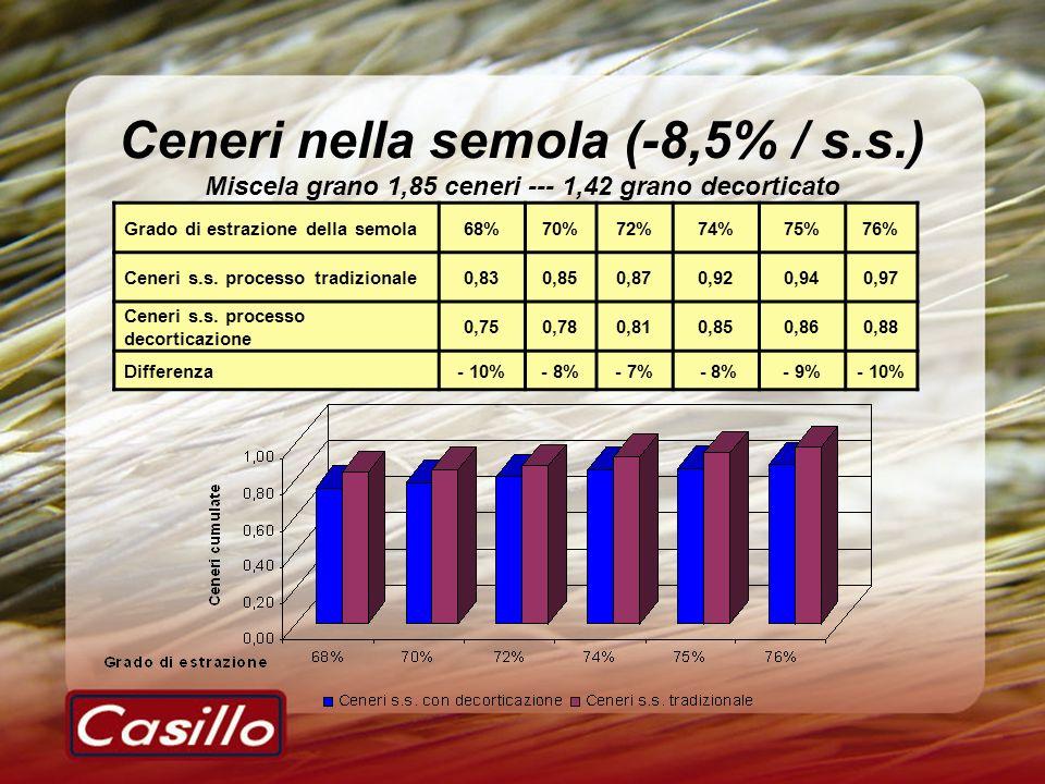 Ceneri nella semola (-8,5% / s. s
