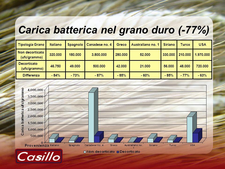 Carica batterica nel grano duro (-77%)