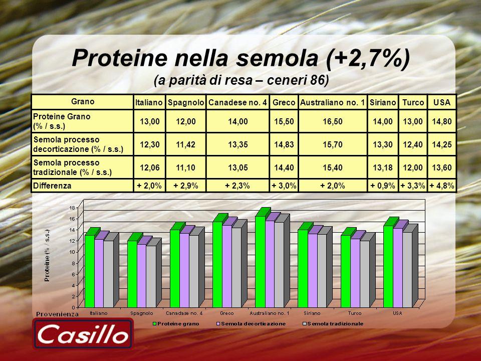 Proteine nella semola (+2,7%) (a parità di resa – ceneri 86)