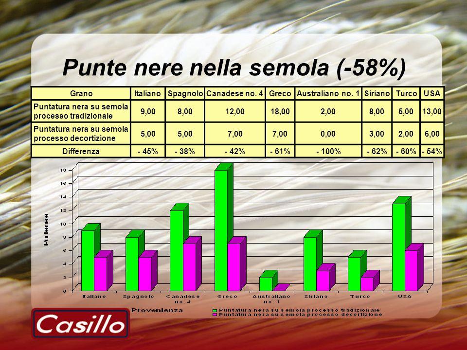 Punte nere nella semola (-58%)