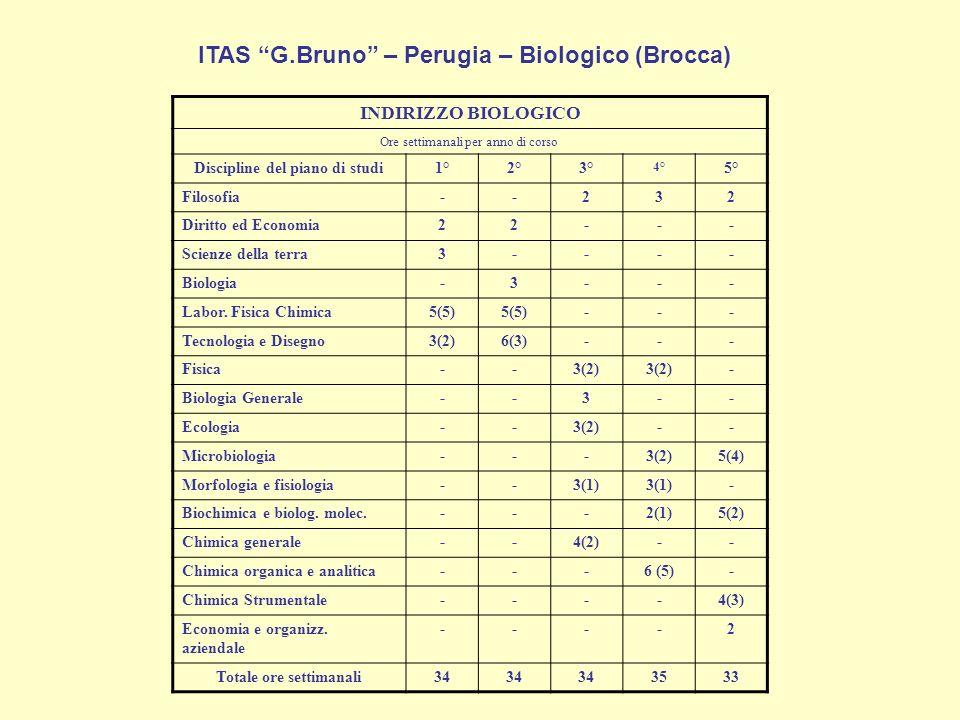 ITAS G.Bruno – Perugia – Biologico (Brocca)
