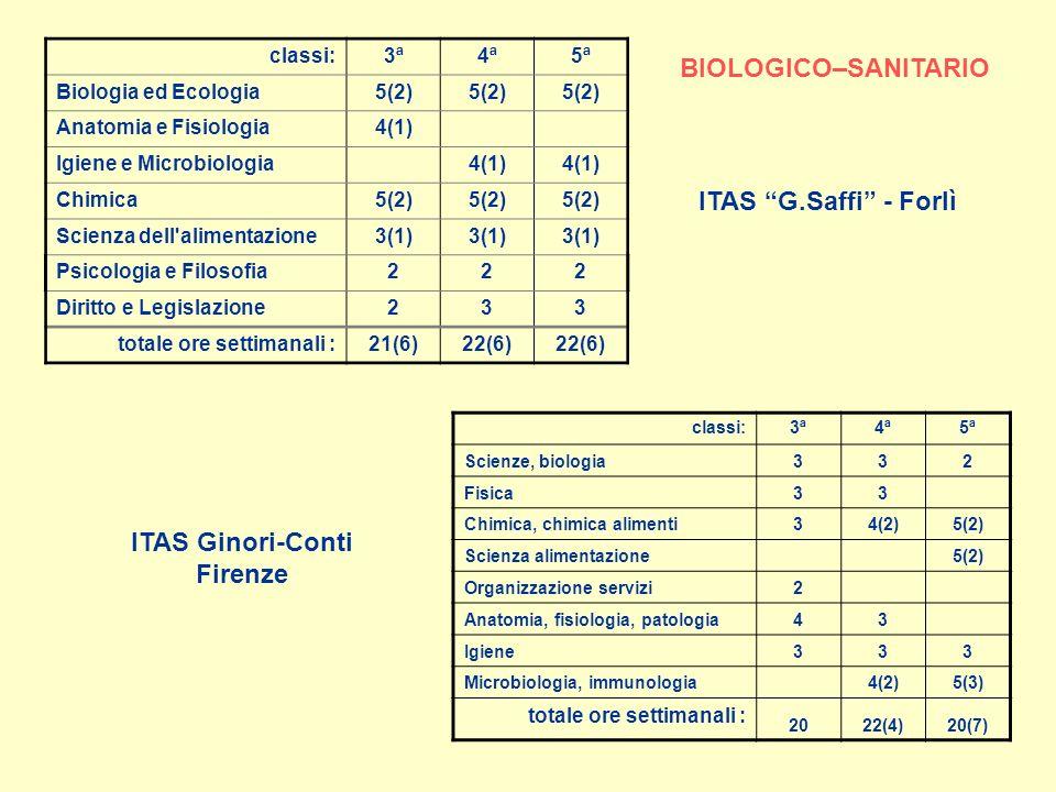 ITAS Ginori-Conti Firenze