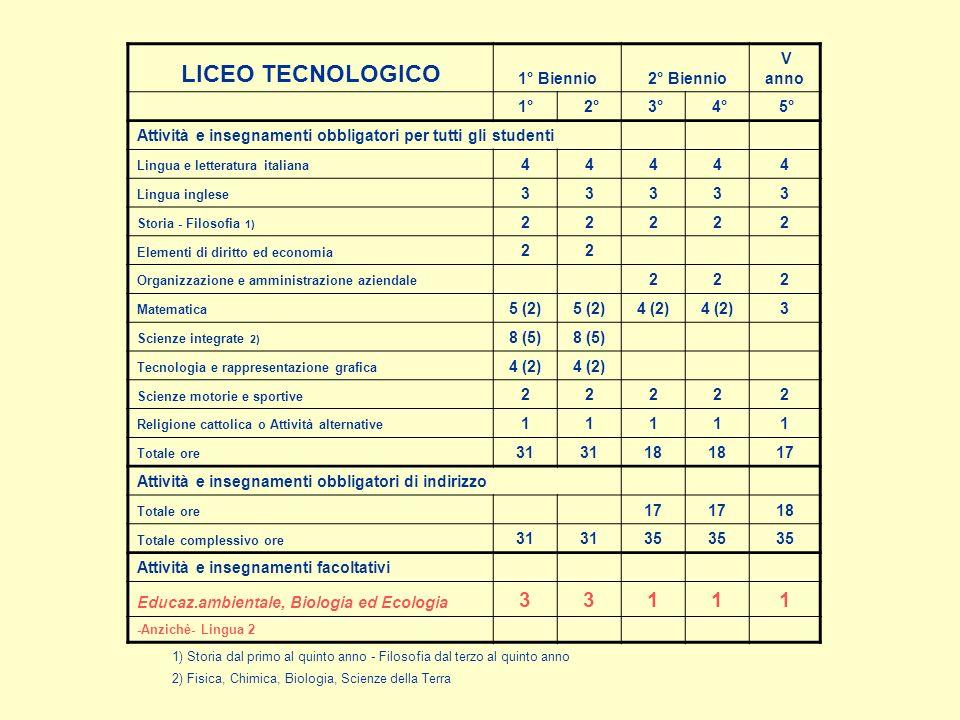 LICEO TECNOLOGICO 1° Biennio 2° Biennio V anno 1° 2° 3° 4° 5°