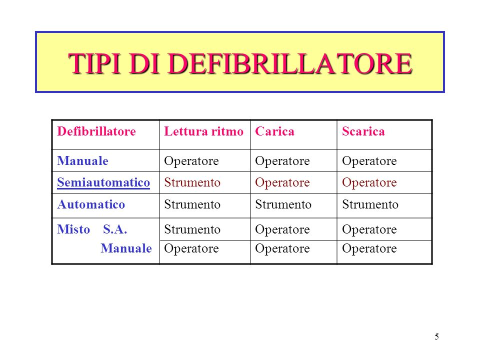 TIPI DI DEFIBRILLATORE
