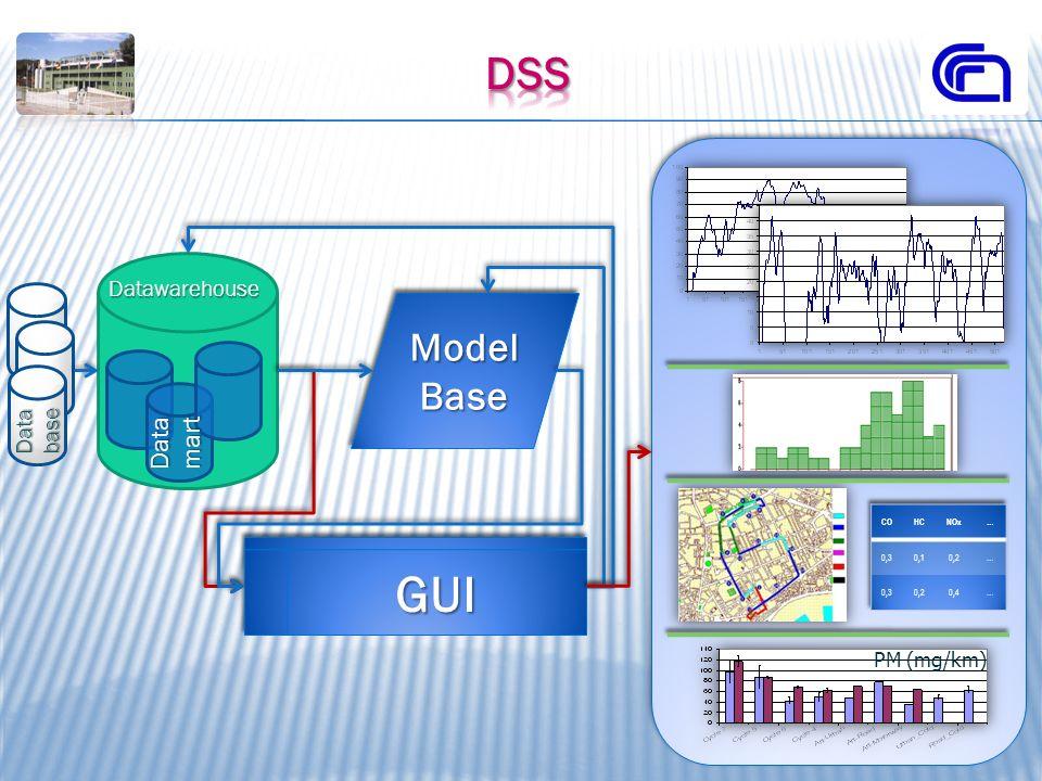 GUI Dss Model Base Data mart Datawarehouse Data base PM (mg/km) CO HC