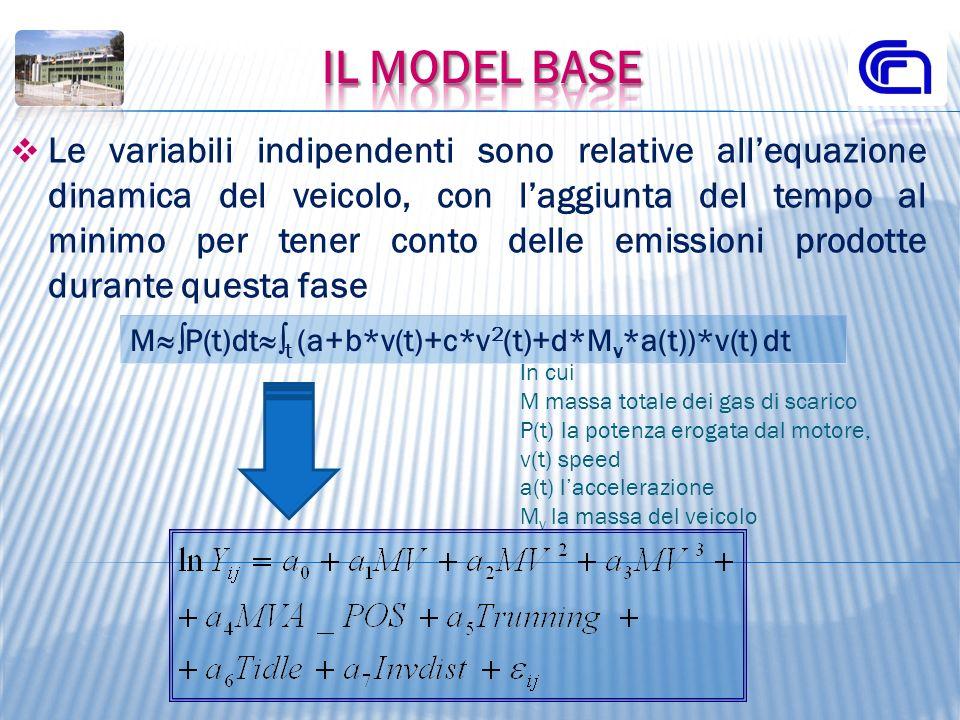 IL Model Base