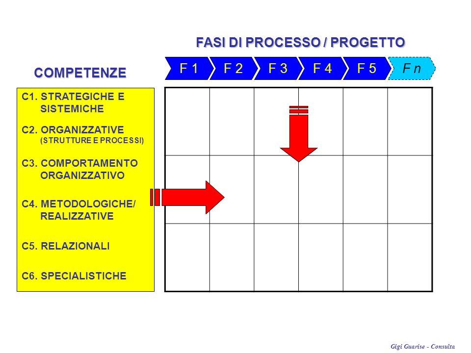 FASI DI PROCESSO / PROGETTO