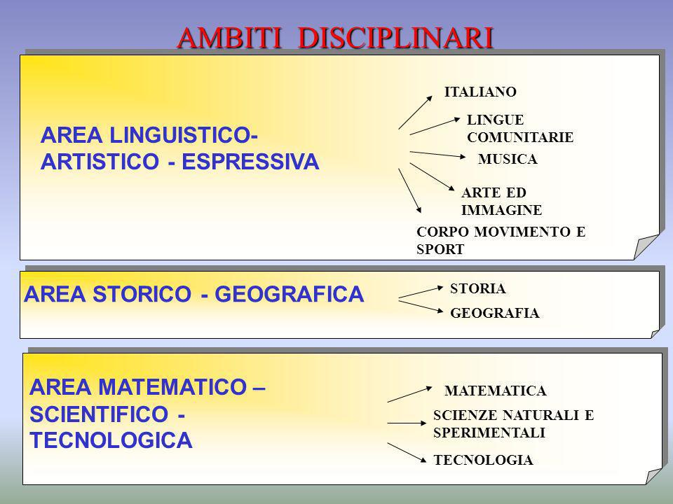 AMBITI DISCIPLINARI AREA LINGUISTICO-ARTISTICO - ESPRESSIVA